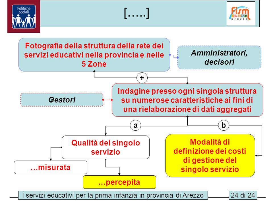 I servizi educativi per la prima infanzia in provincia di Arezzo24 di 24 […..] Fotografia della struttura della rete dei servizi educativi nella provi
