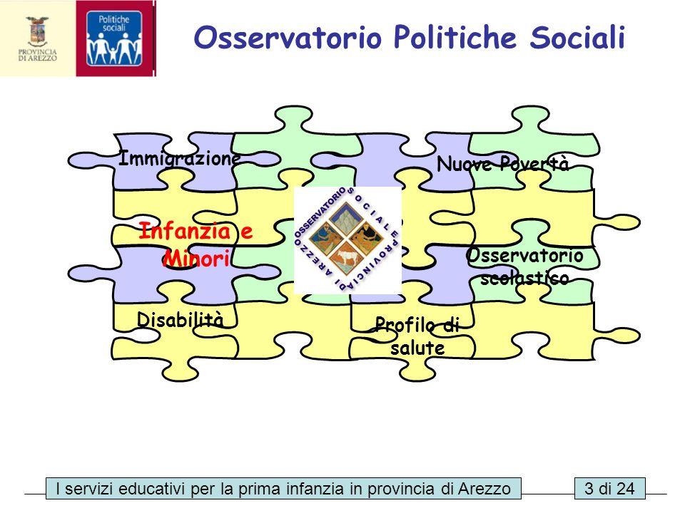 I servizi educativi per la prima infanzia in provincia di Arezzo14 di 24 Criteri di definizione delle priorità di accesso Soggetti privati Soggetti pubblici Incidenza dei criteri relativi a : Organizzazione familiare Disagio socio-familiare Capacità economica familiare