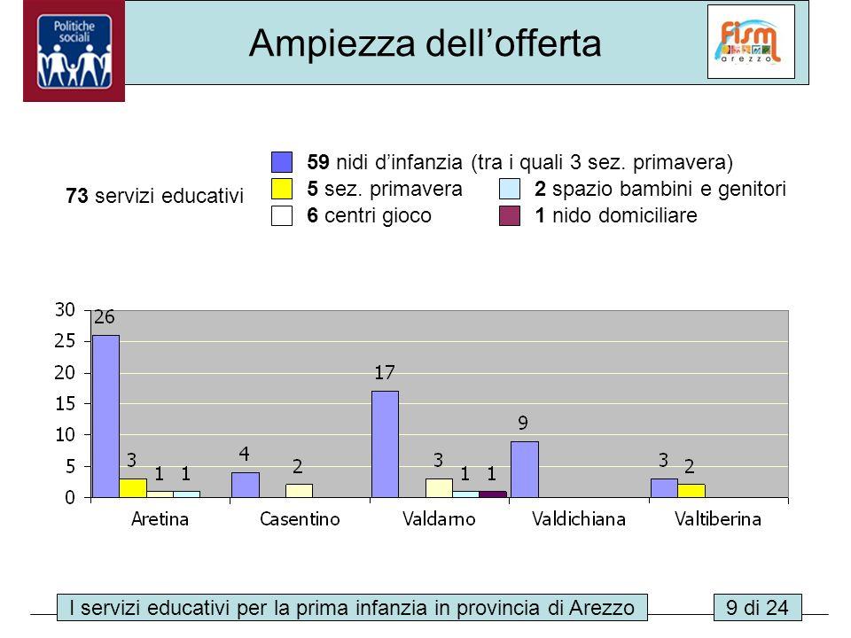 I servizi educativi per la prima infanzia in provincia di Arezzo9 di 24 Ampiezza dellofferta 73 servizi educativi 59 nidi dinfanzia (tra i quali 3 sez