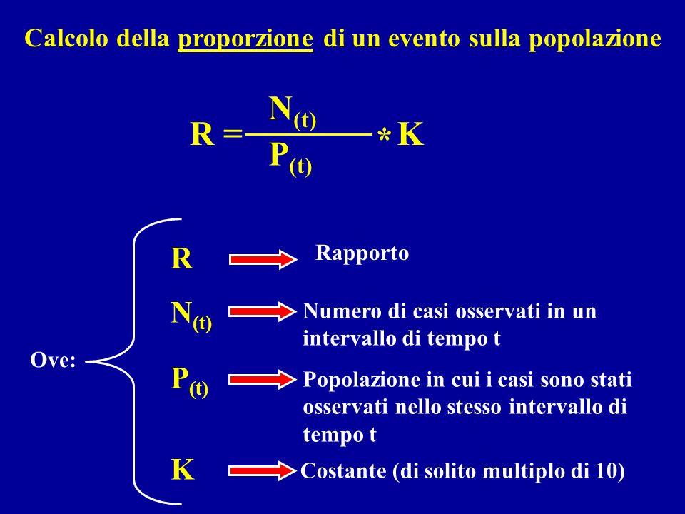 N (t) R = P (t) K * R Numero di casi osservati in un intervallo di tempo t Popolazione in cui i casi sono stati osservati nello stesso intervallo di t