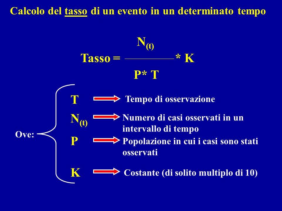 T Numero di casi osservati in un intervallo di tempo Popolazione in cui i casi sono stati osservati K P N (t) Costante (di solito multiplo di 10) Ove: