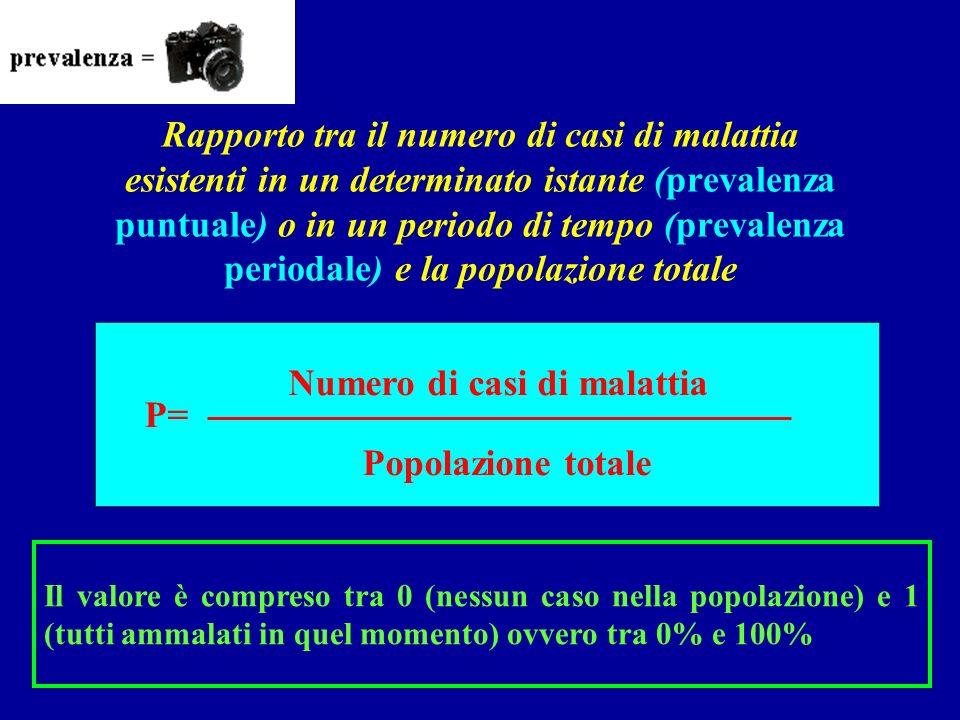 Il valore è compreso tra 0 (nessun caso nella popolazione) e 1 (tutti ammalati in quel momento) ovvero tra 0% e 100% P= Numero di casi di malattia Pop