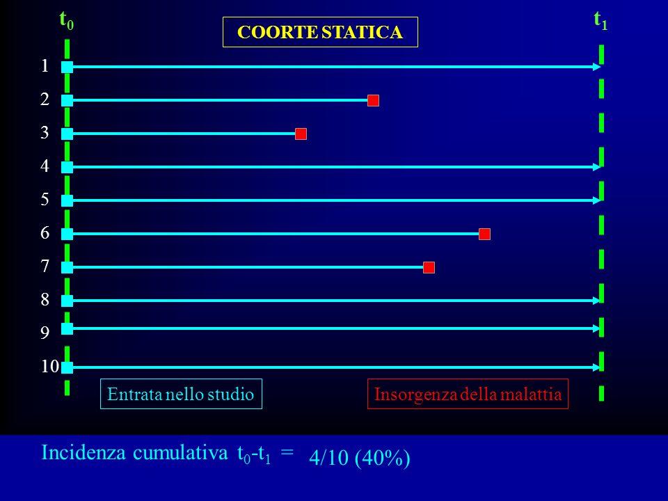 Incidenza cumulativa t 0 -t 1 = COORTE STATICA 1 2 3 4 5 6 7 8 9 10 t0t0 t1t1 Entrata nello studioInsorgenza della malattia 4/10 (40%)