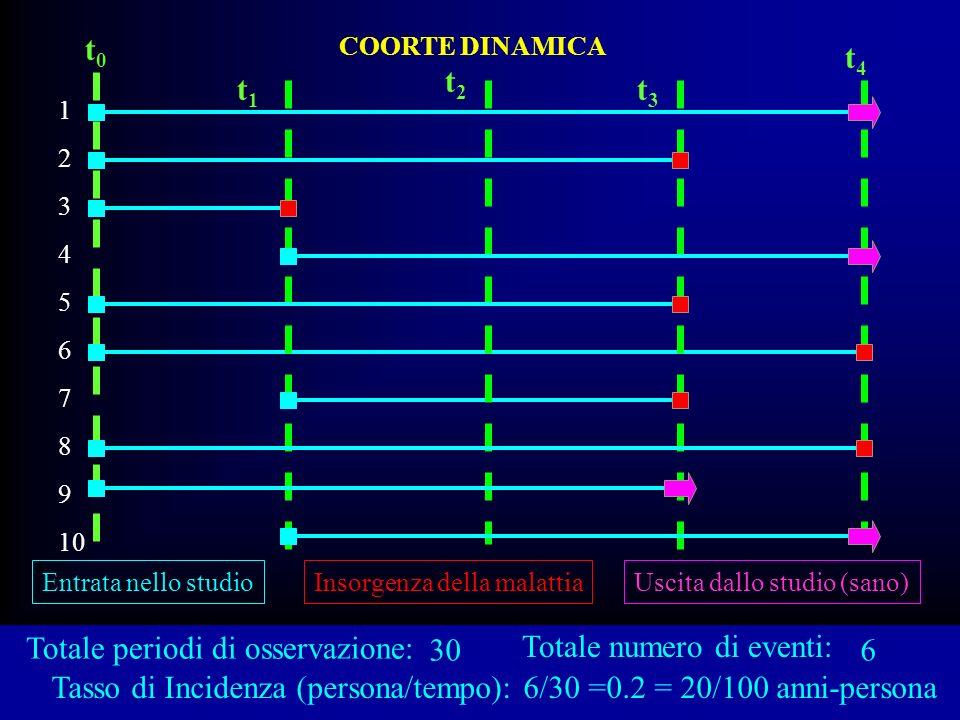 Totale periodi di osservazione: COORTE DINAMICA 1 2 3 4 5 6 7 8 9 10 t0t0 t4t4 Entrata nello studioInsorgenza della malattiaUscita dallo studio (sano)