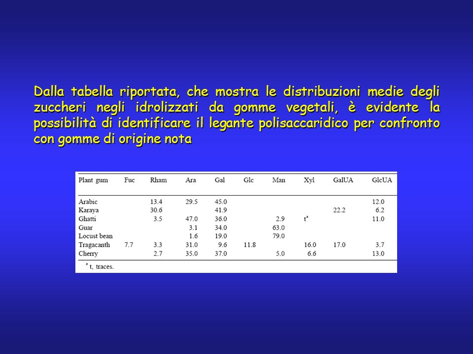 Dalla tabella riportata, che mostra le distribuzioni medie degli zuccheri negli idrolizzati da gomme vegetali, è evidente la possibilità di identifica