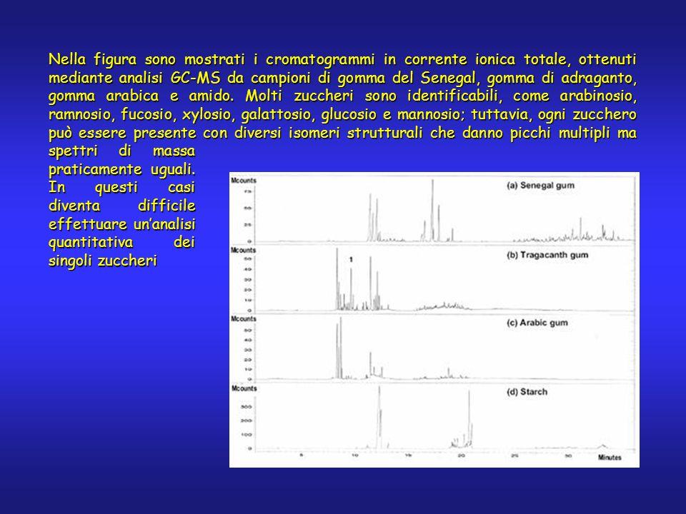 Nella figura sono mostrati i cromatogrammi in corrente ionica totale, ottenuti mediante analisi GC-MS da campioni di gomma del Senegal, gomma di adrag