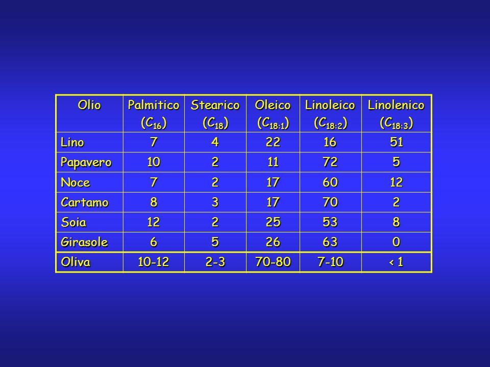 OlioPalmitico (C 16 ) Stearico (C 18 ) Oleico (C 18:1 ) Linoleico (C 18:2 ) Linolenico (C 18:3 ) Lino74221651 Papavero10211725 Noce72176012 Cartamo831