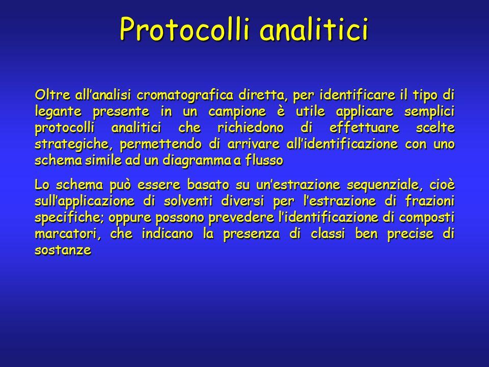 Protocolli analitici Oltre allanalisi cromatografica diretta, per identificare il tipo di legante presente in un campione è utile applicare semplici p