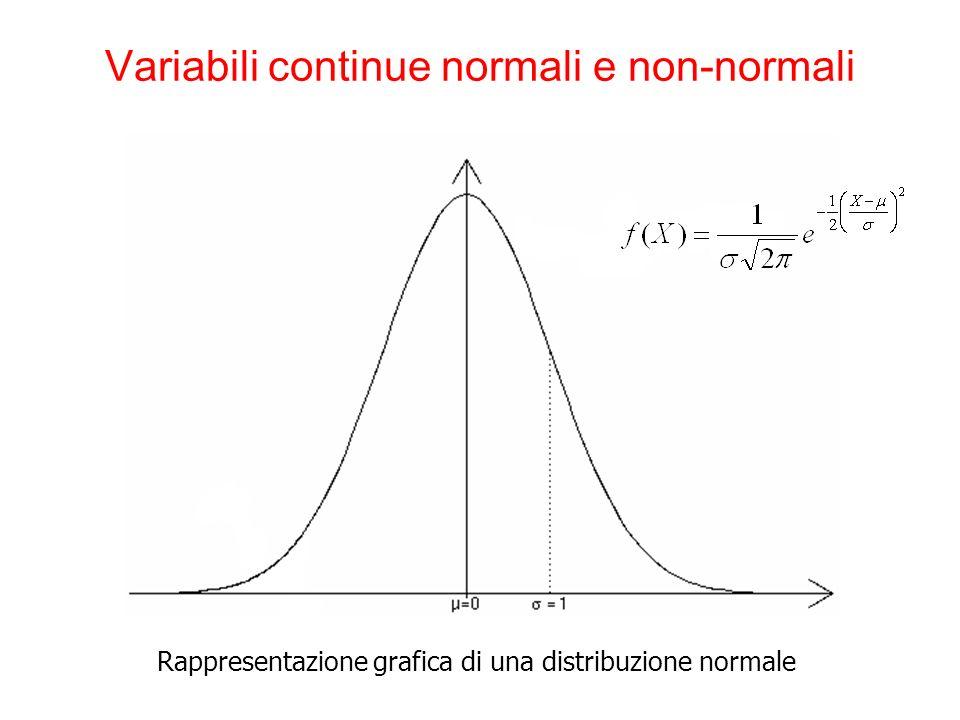 The Platinum Journal Variabili continue normali e non-normali Rappresentazione grafica di una distribuzione normale