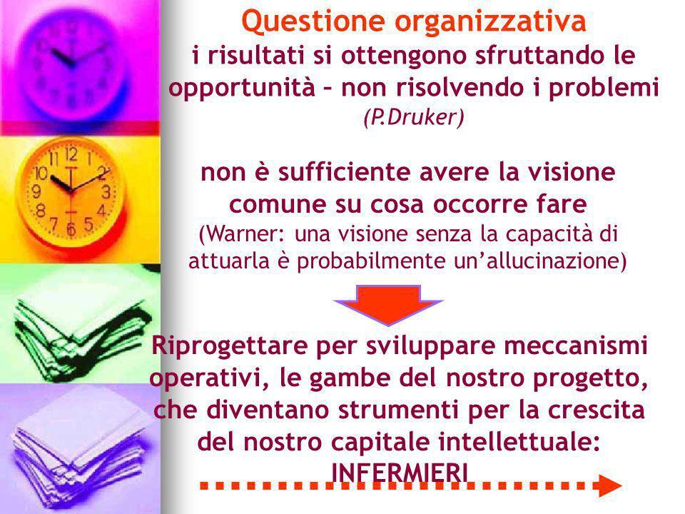 Questione organizzativa i risultati si ottengono sfruttando le opportunità – non risolvendo i problemi (P.Druker) Riprogettare per sviluppare meccanis