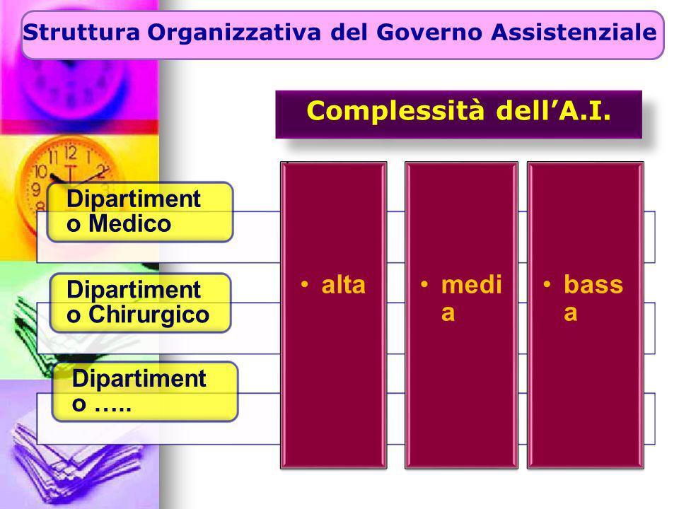 Dipartiment o Medico Dipartiment o Chirurgico Dipartiment o ….. alta media bass a Struttura Organizzativa del Governo Assistenziale Complessità dellA.