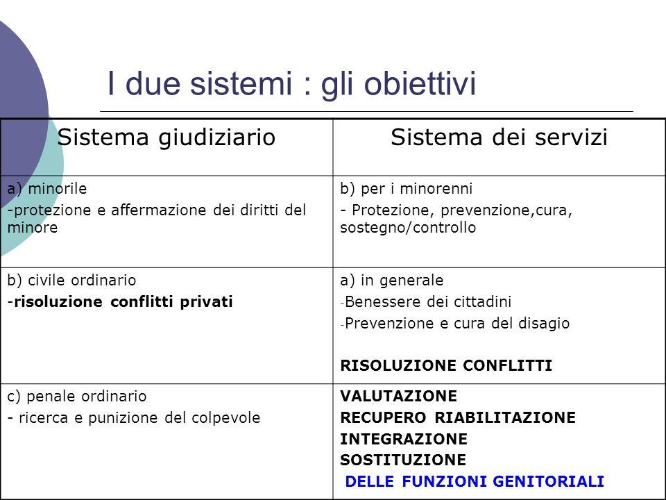 I due sistemi : gli obiettivi Sistema giudiziarioSistema dei servizi a) minorile -protezione e affermazione dei diritti del minore b) per i minorenni