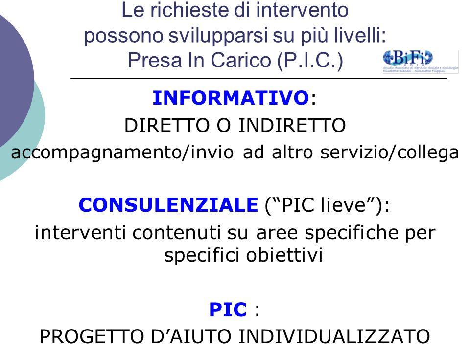 Le richieste di intervento possono svilupparsi su più livelli: Presa In Carico (P.I.C.) INFORMATIVO: DIRETTO O INDIRETTO accompagnamento/invio ad altr