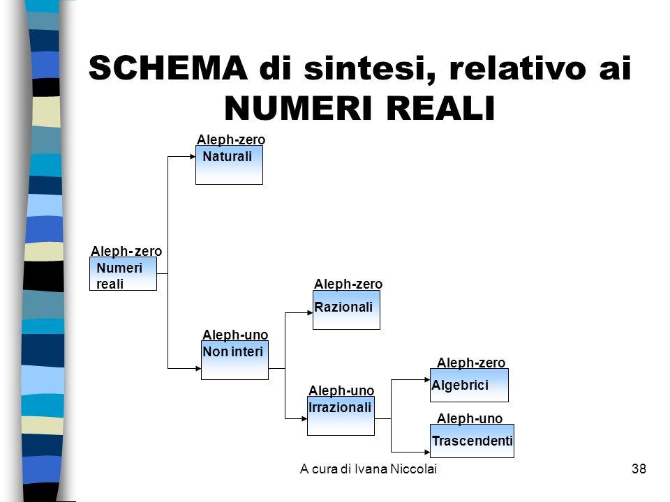 A cura di Ivana Niccolai38 Numeri reali Aleph- zero SCHEMA di sintesi, relativo ai NUMERI REALI Non interi Aleph-uno Razionali Aleph-zero Irrazionali Aleph-uno Algebrici Trascendenti Aleph-zero Aleph-uno Naturali