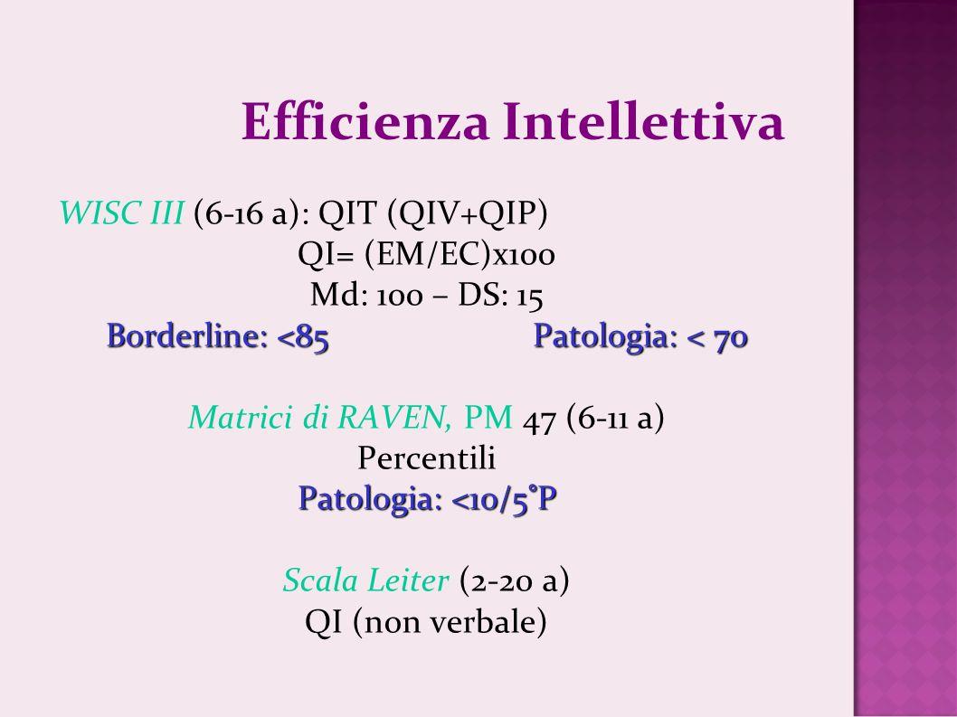 Efficienza Intellettiva WISC III (6-16 a): QIT (QIV+QIP) QI= (EM/EC)x100 Md: 100 – DS: 15 Borderline: <85Patologia: < 70 Matrici di RAVEN, PM 47 (6-11
