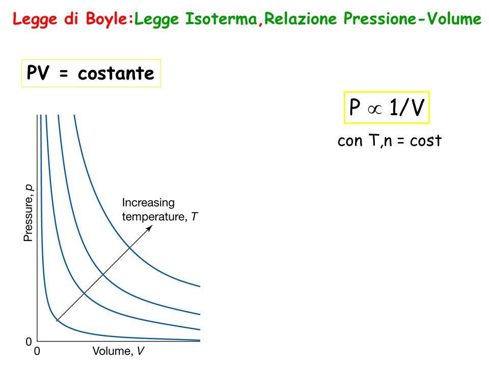 Legge di Boyle:Legge Isoterma,Relazione Pressione-Volume P 1/V con T,n = cost PV = costante