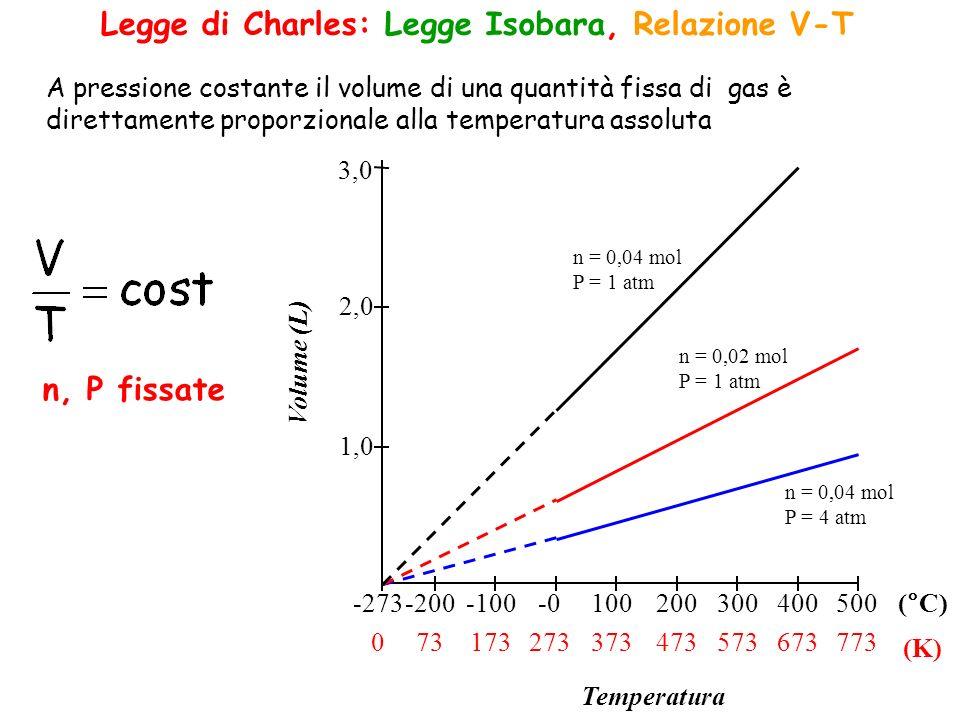 -273 0 -200 73 -100 173 -0 273 100 373 200 473 300 573 400 673 500 773 (°C) (K) 1,0 2,0 3,0 Temperatura Volume (L) n = 0,04 mol P = 1 atm n = 0,02 mol