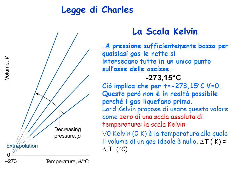 Legge di Charles.A pressione sufficientemente bassa per qualsiasi gas le rette si intersecano tutte in un unico punto sullasse delle ascisse. Questo p