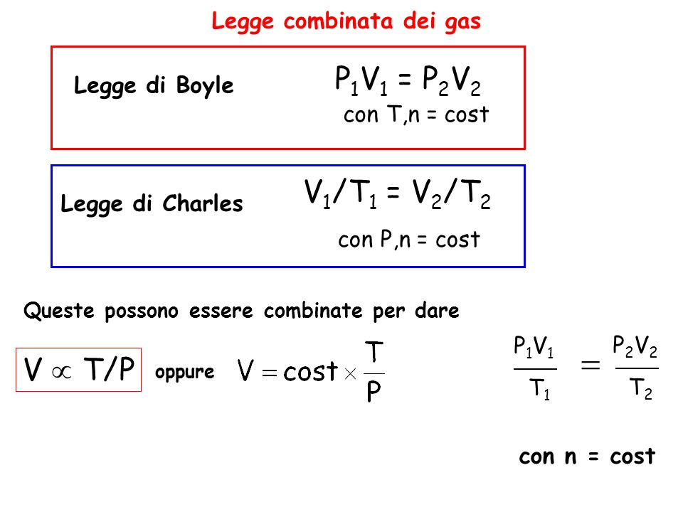 Legge combinata dei gas Legge di Boyle P 1 V 1 = P 2 V 2 con T,n = cost V 1 /T 1 = V 2 /T 2 con P,n = cost Legge di Charles Queste possono essere comb