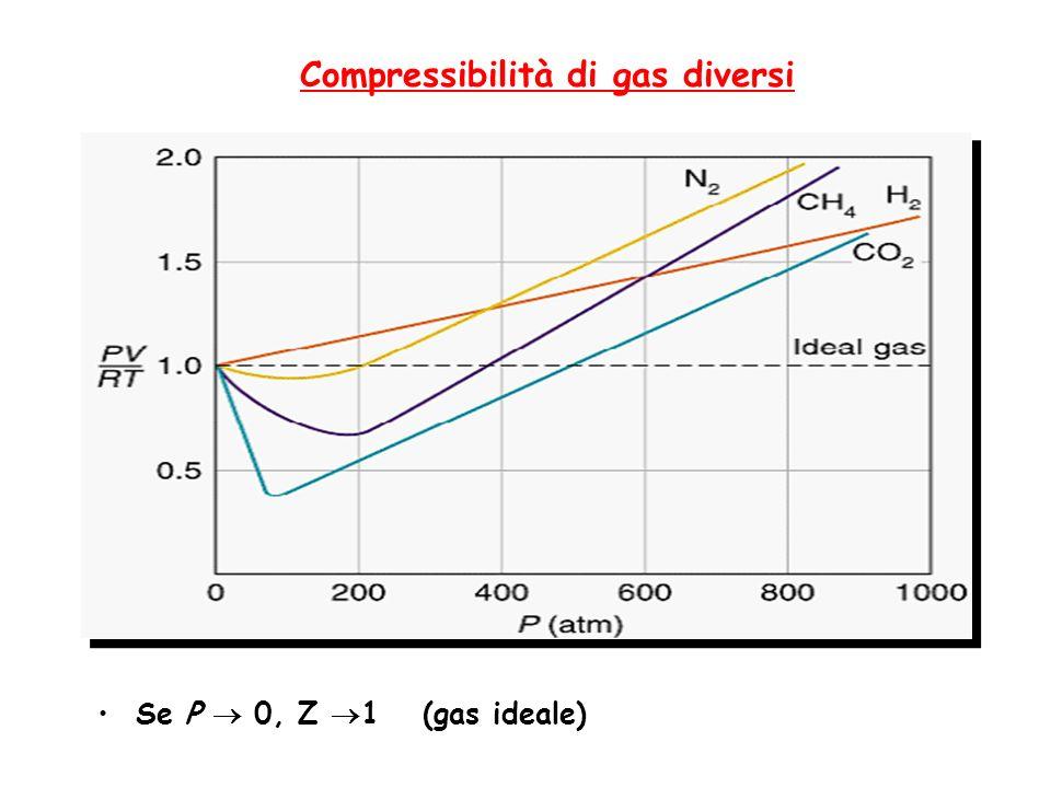 Compressibilità di gas diversi Se P 0, Z 1 (gas ideale)