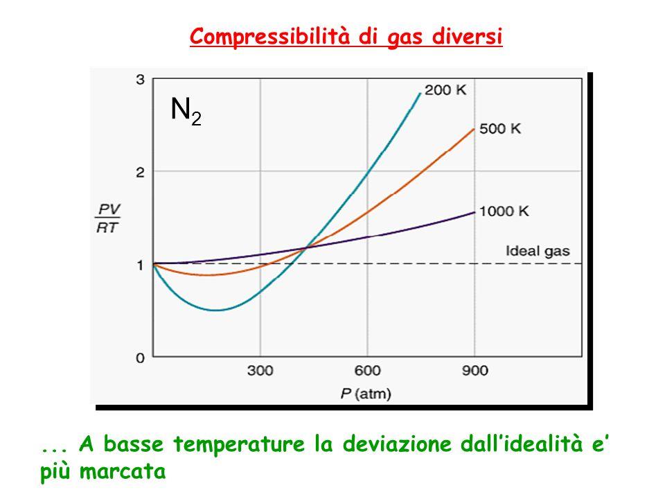 N2N2... A basse temperature la deviazione dallidealità e più marcata Compressibilità di gas diversi