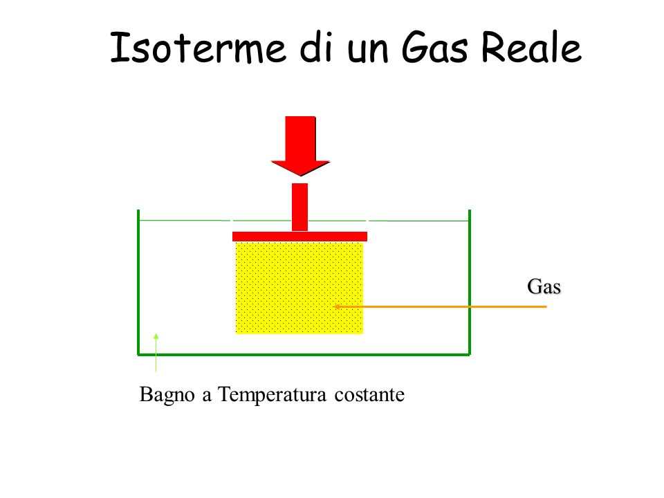 Bagno a Temperatura costante Gas Isoterme di un Gas Reale