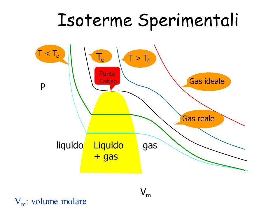 P VmVm Gas ideale liquidogas T > T c TcTc T < T c Liquido + gas Punto Critico Isoterme Sperimentali V m : volume molare Gas reale