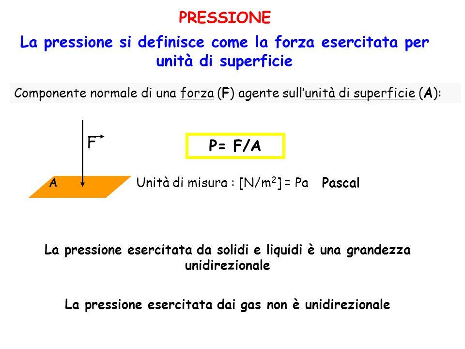 PRESSIONE La pressione si definisce come la forza esercitata per unità di superficie Componente normale di una forza (F) agente sullunità di superfici