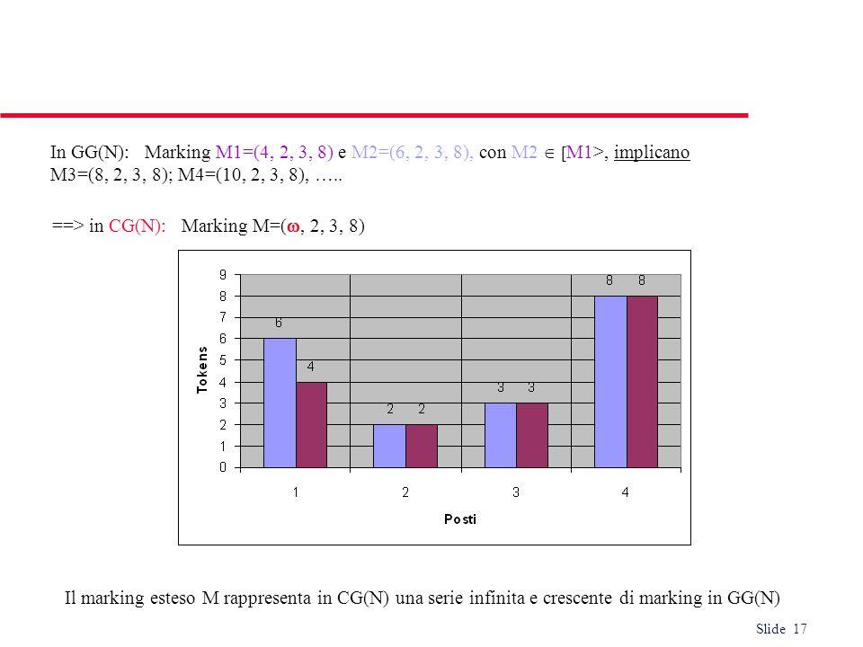 Slide 17 In GG(N): Marking M1=(4, 2, 3, 8) e M2=(6, 2, 3, 8), con M2 [ M1>, implicano M3=(8, 2, 3, 8); M4=(10, 2, 3, 8), ….. ==> in CG(N): Marking M=(