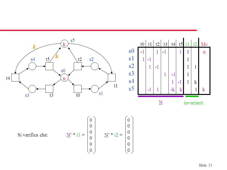 Slide 31 s0 s1 s2 s3 s4 s5 t0 t1 t2 t3 t4 t5 i1 i2 M N -1 1 -1 1 1 n 1 -1 1 1 -1 1 1 -1 1 -k k 1 k 1 -1 1 k 1 -1 1 s5 s4t5t2 s3 s1 s2 t4 t3 s0 k n N i