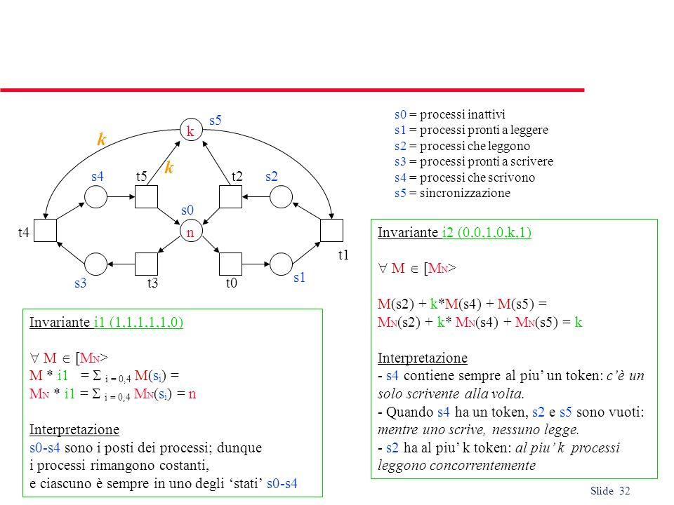Slide 32 Invariante i1 (1,1,1,1,1,0) M [M N > M * i1 = i = 0,4 M(s i ) = M N * i1 = i = 0,4 M N (s i ) = n Interpretazione s0-s4 sono i posti dei proc