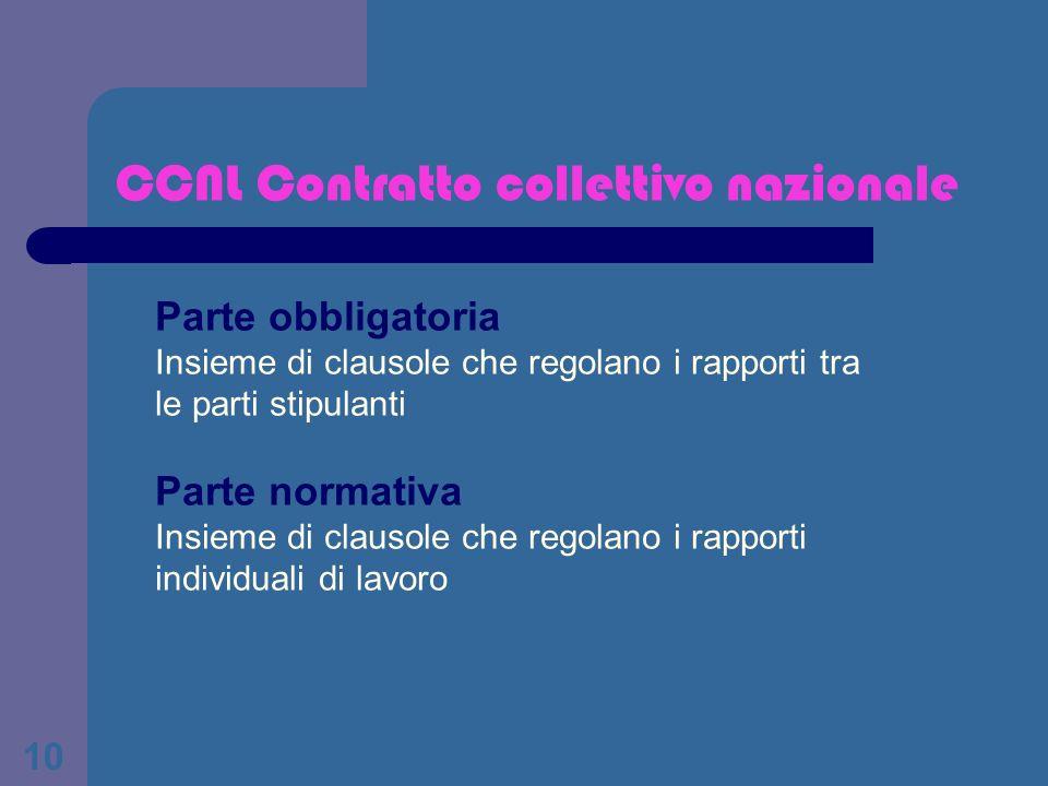 10 CCNL Contratto collettivo nazionale Parte obbligatoria Insieme di clausole che regolano i rapporti tra le parti stipulanti Parte normativa Insieme