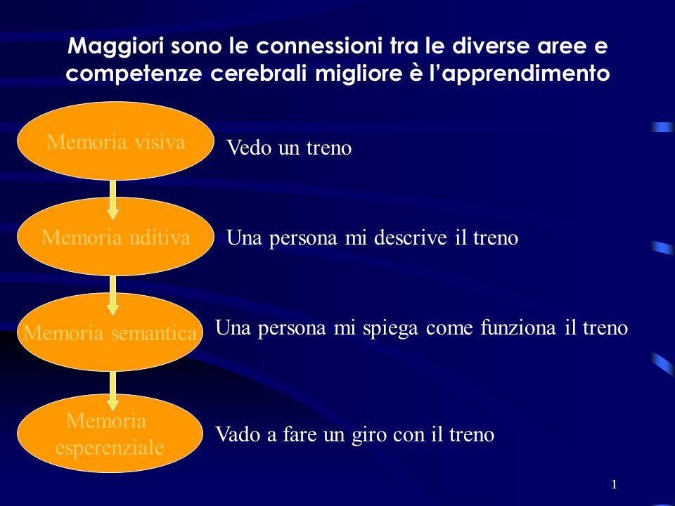 1 Maggiori sono le connessioni tra le diverse aree e competenze cerebrali migliore è lapprendimento Memoria visiva Memoria uditiva Memoria semantica M