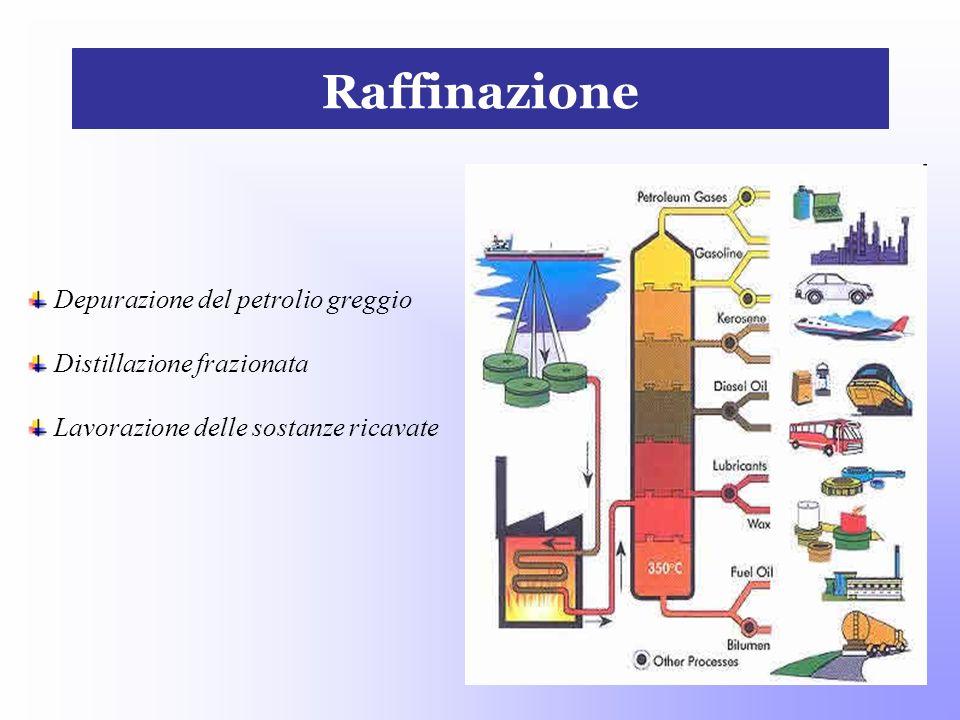 Raffinazione Depurazione del petrolio greggio Distillazione frazionata Lavorazione delle sostanze ricavate