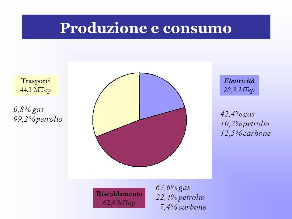 Produzione e consumo Trasporti 44,3 MTep Elettricità 28,3 MTep 42,4% gas 10,2% petrolio 12,5% carbone Riscaldamento 62,6 MTep 67,6% gas 22,4% petrolio