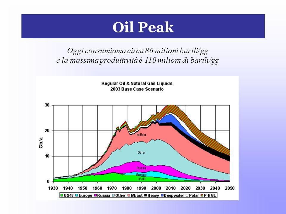 Oil Peak Oggi consumiamo circa 86 milioni barili/gg e la massima produttività è 110 milioni di barili/gg