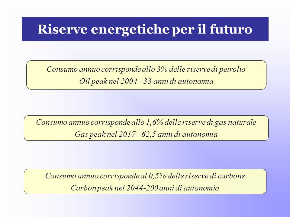 Riserve energetiche per il futuro Consumo annuo corrisponde al 0,5% delle riserve di carbone Carbon peak nel 2044-200 anni di autonomia Consumo annuo