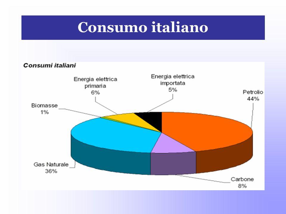 Consumo italiano
