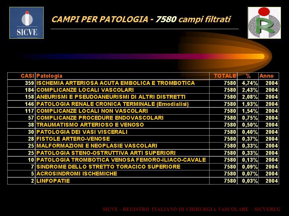 CAMPI PER PATOLOGIA - 7580 campi filtrati SICVE - REGISTRO ITALIANO DI CHIRURGIA VASCOLARE - SICVEREG