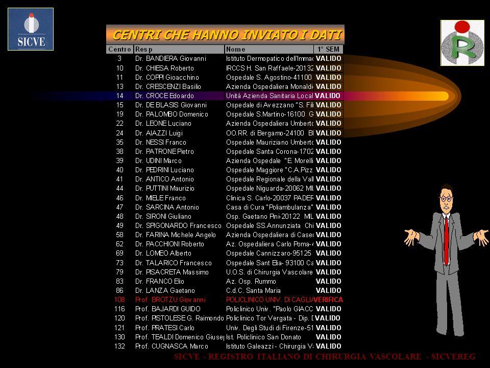 REGISTRO INTERVENTI CHIRURGICI I semestre gennaio-giugno 2004 Centri che hanno inviato i dati: Dati incompleti1 Centro Dati completi 33 Centri Totale Centri: 33 SICVE - REGISTRO ITALIANO DI CHIRURGIA VASCOLARE - SICVEREG