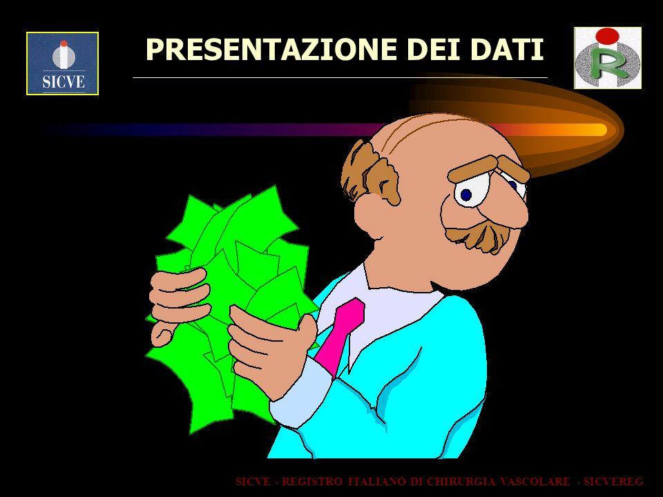 PRESENTAZIONE DEI DATI SICVE - REGISTRO ITALIANO DI CHIRURGIA VASCOLARE - SICVEREG