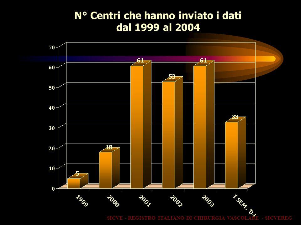 N° Centri che hanno inviato i dati dal 1999 al 2004 SICVE - REGISTRO ITALIANO DI CHIRURGIA VASCOLARE - SICVEREG