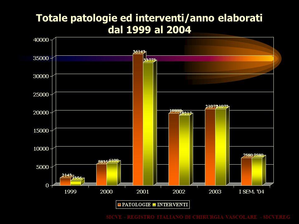 Totale patologie ed interventi/anno elaborati dal 1999 al 2004 SICVE - REGISTRO ITALIANO DI CHIRURGIA VASCOLARE - SICVEREG