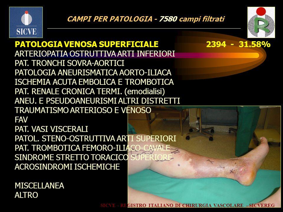CAMPI PER PATOLOGIA - 7580 campi filtrati PATOLOGIA VENOSA SUPERFICIALE 2394 - 31.58% ARTERIOPATIA OSTRUTTIVA ARTI INFERIORI PAT. TRONCHI SOVRA-AORTIC