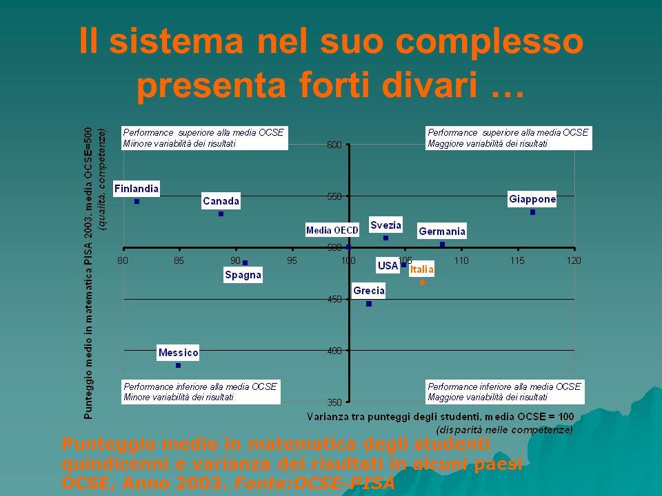 Il sistema nel suo complesso presenta forti divari … Punteggio medio in matematica degli studenti quindicenni e varianza dei risultati in alcuni paesi