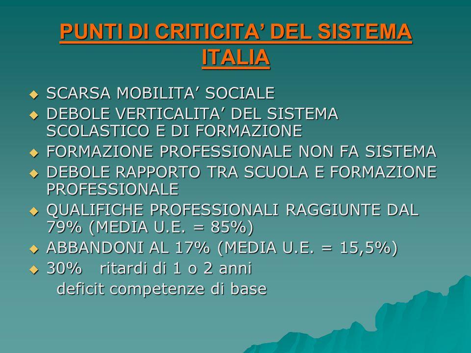 PUNTI DI CRITICITA DEL SISTEMA ITALIA SCARSA MOBILITA SOCIALE SCARSA MOBILITA SOCIALE DEBOLE VERTICALITA DEL SISTEMA SCOLASTICO E DI FORMAZIONE DEBOLE