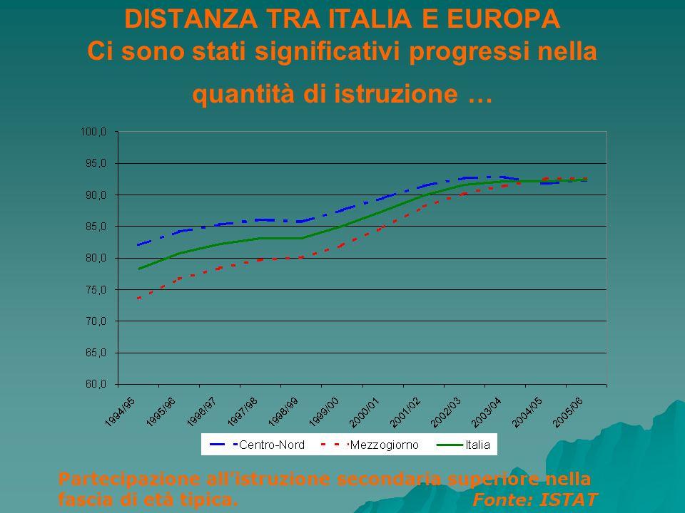 DISTANZA TRA ITALIA E EUROPA Ci sono stati significativi progressi nella quantità di istruzione … Partecipazione allistruzione secondaria superiore ne