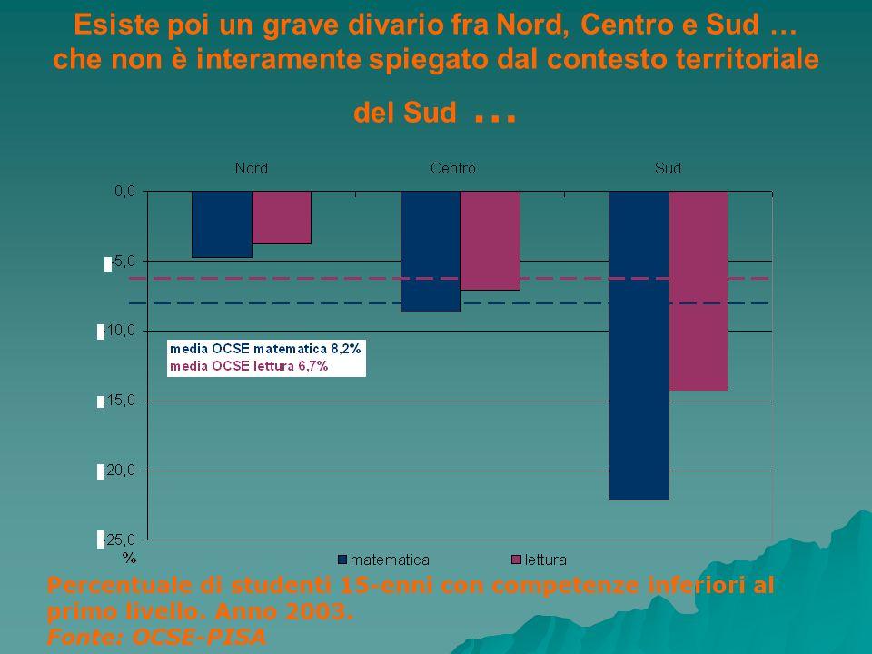 Esiste poi un grave divario fra Nord, Centro e Sud … che non è interamente spiegato dal contesto territoriale del Sud … Percentuale di studenti 15-enn