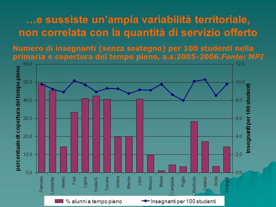 …e sussiste unampia variabilità territoriale, non correlata con la quantità di servizio offerto Numero di insegnanti (senza sostegno) per 100 studenti