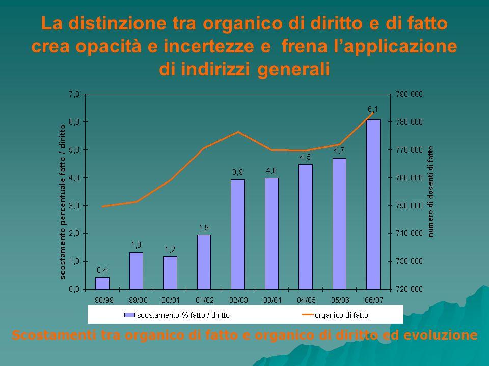 La distinzione tra organico di diritto e di fatto crea opacità e incertezze e frena lapplicazione di indirizzi generali Scostamenti tra organico di fa